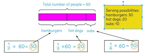 diagram to solve multiplication learnzillion
