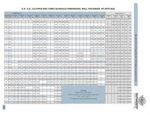 spectacle blind thickness charts pipe thickness chart as per is 3589 mild steel pipes ms