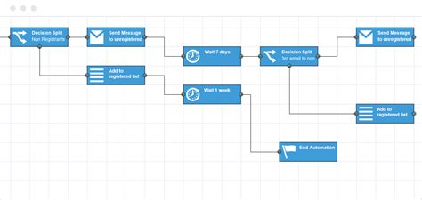 marketing workflow automation features