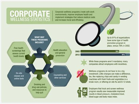 wellness plan 12 companies with seriously impressive corporate wellness programs total hr