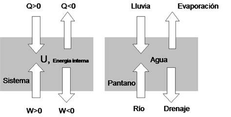 energia interna termodinamica energ 237 a interna primer principio de la termodin 225 mica