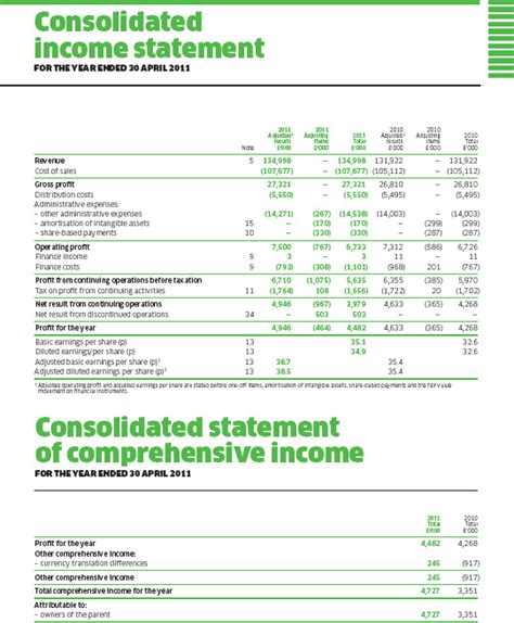 consolidated income statement template f specimen financial statements zetar plc accounting