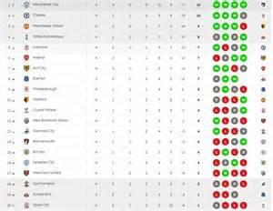 see premier league table after 4 musbizubeat