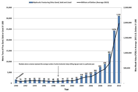 Cost Mba Program Per Year Baker by Estimates Of Hydraulic Fracturing Frac Sand Production