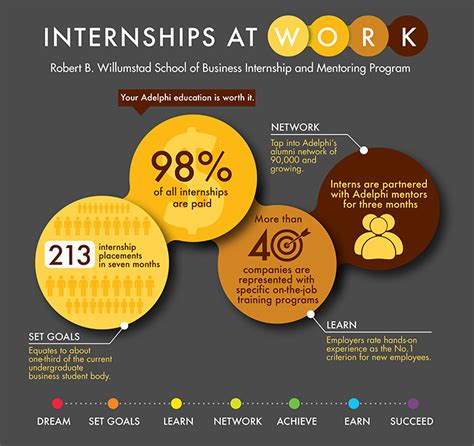 Adelphi Mba Accounting by Internships At Work