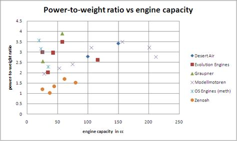 What Is A Power To Weight Ratio by Engine Displacement Calculator Cubic Inches 2017 2018