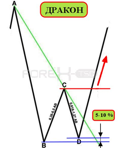 anti pattern trading harmonic and classic patterns page 34 forex factory