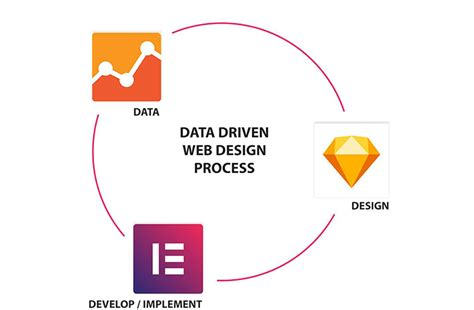 web designing web design web promotion general inquiry web services design better websites with data scan wp