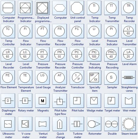 manufacturing symbols manufacturing flow chart symbols