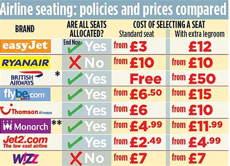 easyjet allocated seating a welcome change of policy from