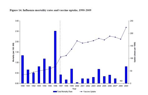 annual flu death toll   rivals yearly road fatalities