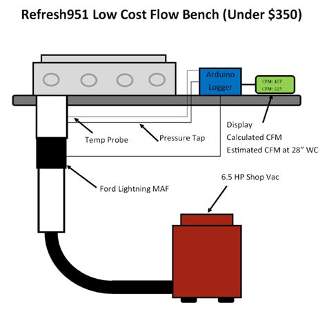 building a flow bench ultra high flow low cost 8v head project rennlist