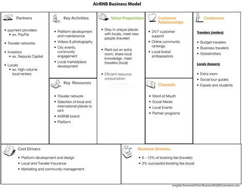 Business Model Air