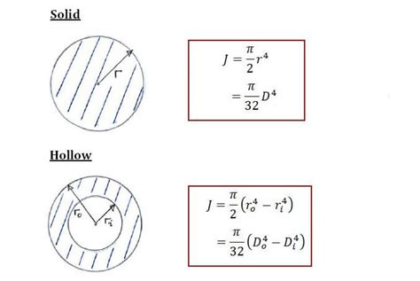 cross section moment of inertia moment of inertia circular section 28 images tutorial