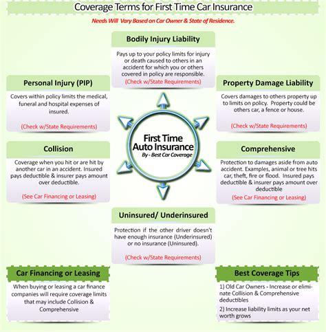 Auto Insurance Philadelphia Pa 1 by Faq S On Your Auto Insurance Freedom Insurance Inc