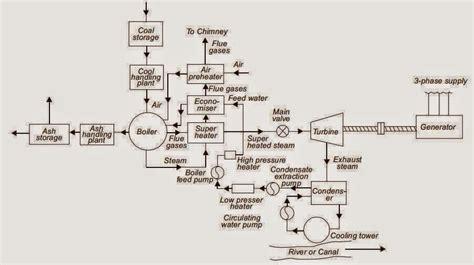 block diagram  steam power plant elec eng world