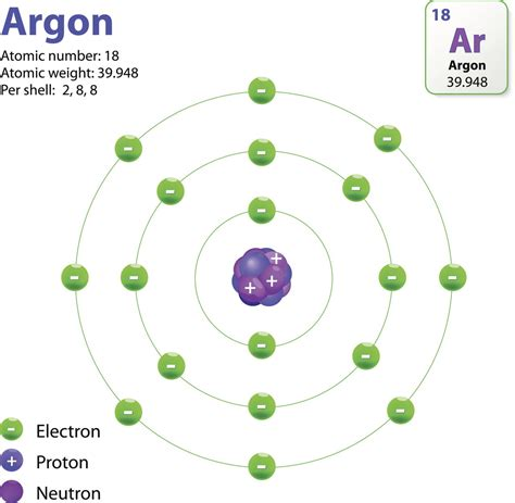argon protons neutrons electrons the structure of an atom explained with a labeled diagram