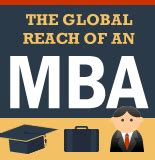 Global Select Mba by Resource