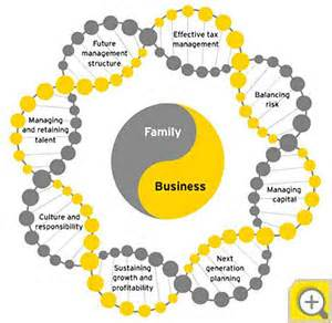 family business images family business services ey slovak republic