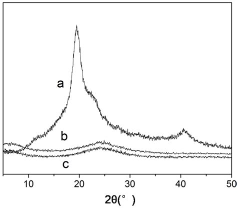 xrd pattern of pva fibers free full text synthesis and characterization