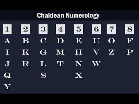 How To Calculate Numerology Number In Numerology How To Calculate Name Number