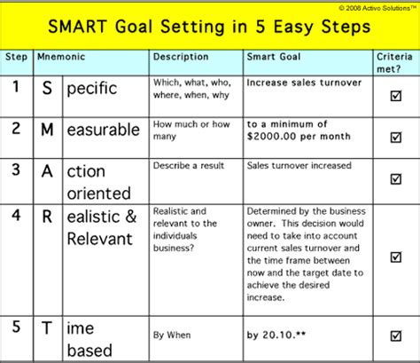 smart objectives template smart goal setting how to set goals that make your