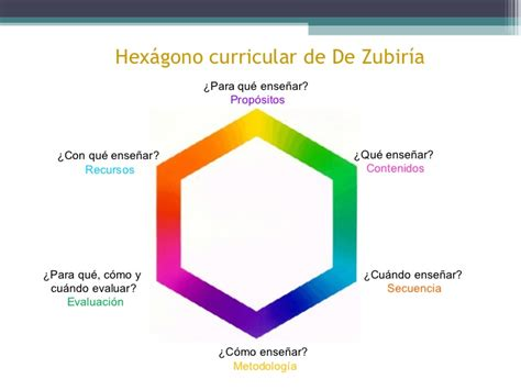 Diseño Curricular Por Competencias Julian De Zubiria Modelos Pedag 243 Gicos Cap 1 Julian De Zubir 237 A Juanita Martinez