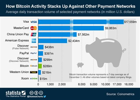 bitcoin statistics chart how bitcoin activity stacks up against other