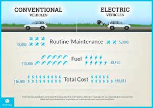 Electric Car Vs Gasoline Car Efficiency Hawaii Energy Electric Vehicles