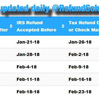 2014 tax refund schedule chart official irs refund cycle chart 2014 irs archives online