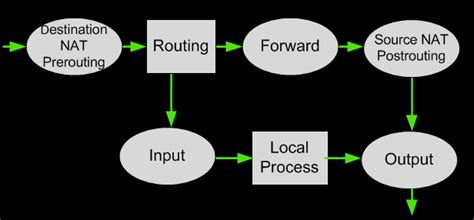 nat tutorial linux configuring linux to act as a firewall linux iptables basics
