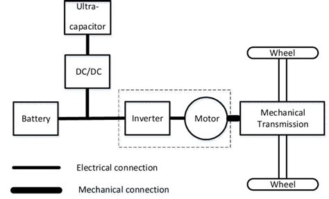 ultracapacitor based auxiliary energy system for an electric vehicle implementation and evaluation ultracapacitor based auxiliary energy system for an