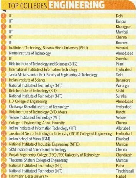 Top Mba Colleges In Ap With Placements by Top Engineering Colleges For Placement Records 2018 2019