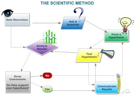 design thinking vs scientific method 125 best images about school science other project