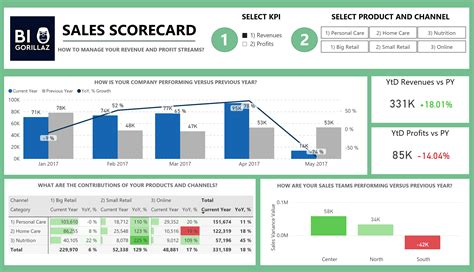 community score card template sales scorecard dashboard monitoring kpis made e