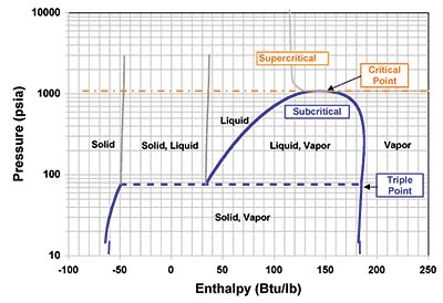 diagramme enthalpique co2 co2 in refrigeration applications