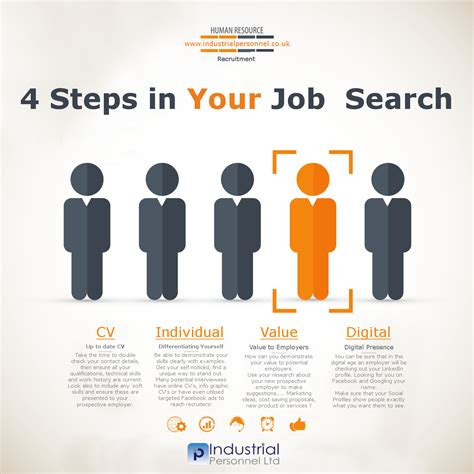 job hunting job news job search recruitment industrial personnel