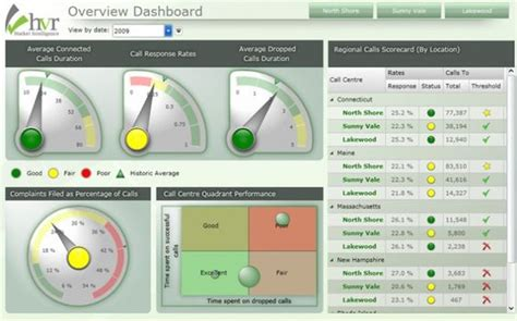data visualization templates business intelligence galleries and data visualization on