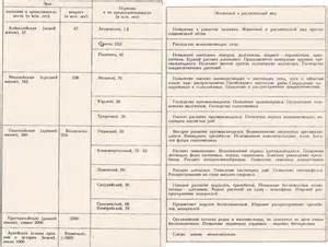 2 система счисления таблица