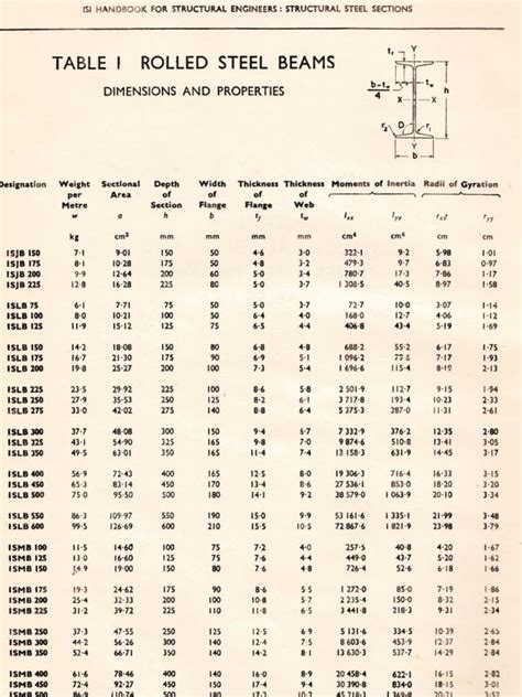 Standard Steel Sections Table by Dimensions Properties Of Isi Rolled Steel Sections