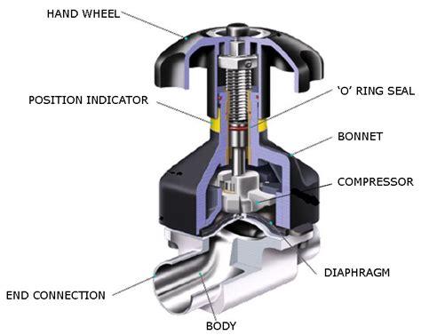 diagram valves types of valves mechanicstips