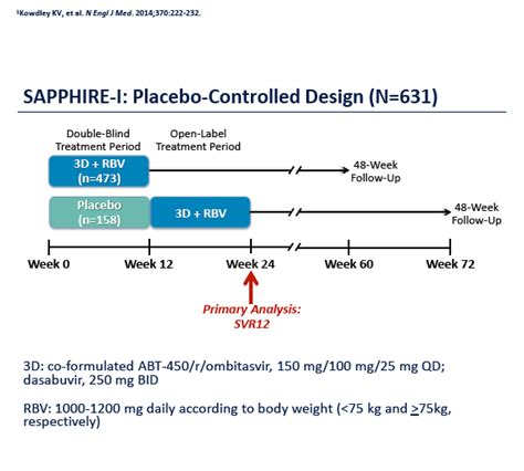 a placebo controlled trial of oral fingolimod in relapsing sapphire i phase 3 placebo controlled study of interferon
