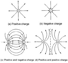 sketch the electric lines of force for two point charges q