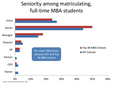 Matriculating Mba by Linkedin Data Analysis M7 Schools Vs Top 48 Mba Schools