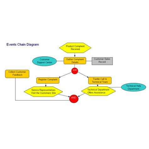 event diagram how to prepare an event chain diagram