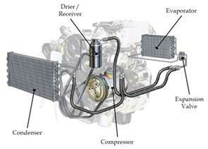 Electric Ac System For Car Fundamentals Of The Automotive Cabin Climate