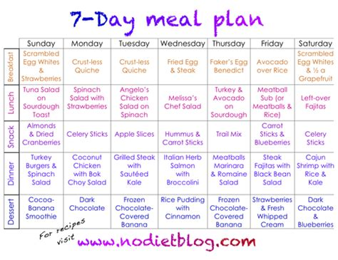 14 days keto meal plan easy guide for rapid weight loss books tips for low carb diet beginners a printable week one