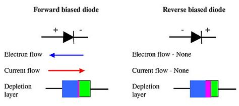 diodes direction diodes radio wiki