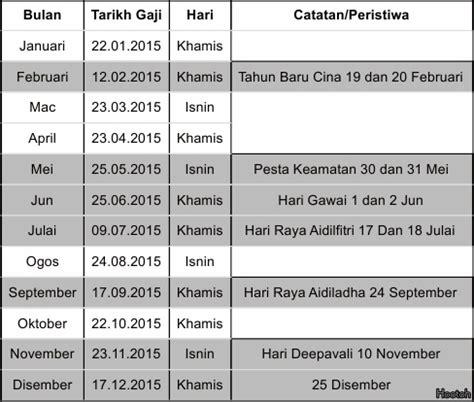 jadual gaji baru ssm 2014 gaji baru kakitangan awam open minda tarikh gaji 2015 kakitangan awam malaysia