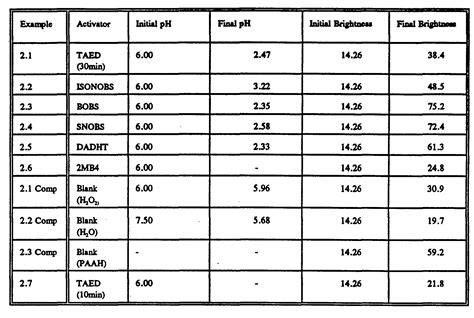 Hydrogen Peroxide 6 Solution Bleaching 100ml patent wo1994018297a1 oxidising agents patenten